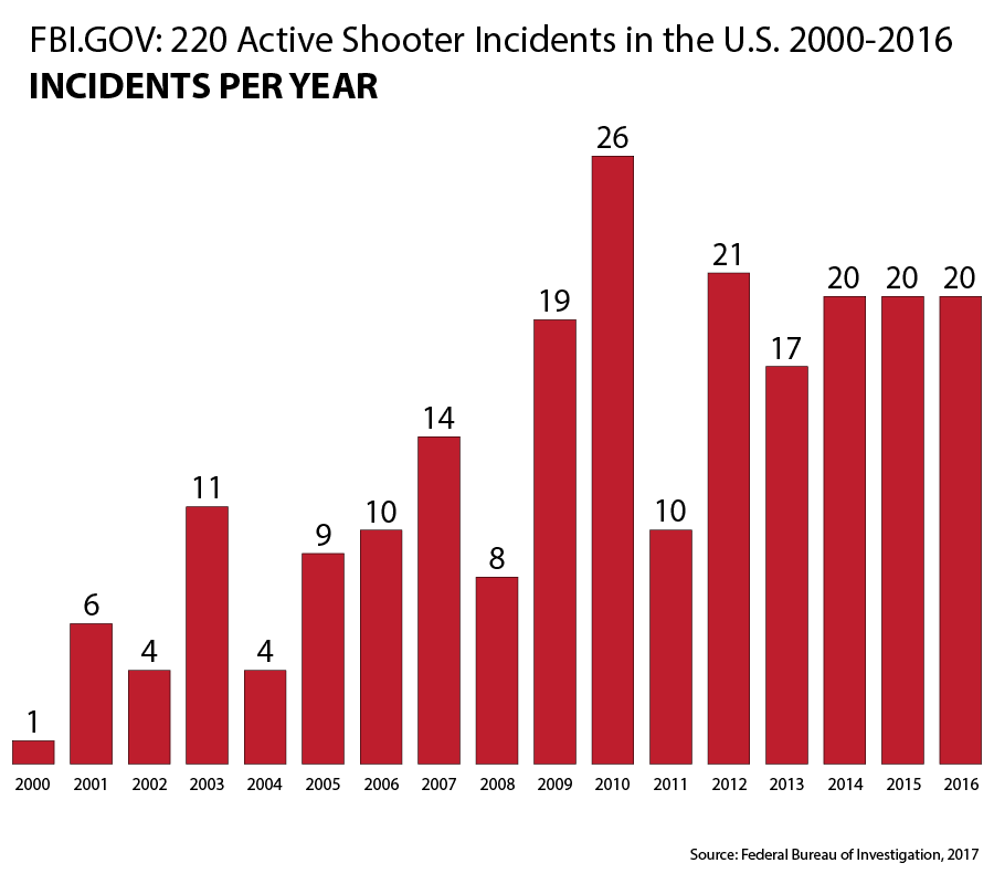 220 Active Shooter Incidents in the U.S. 2000-2016