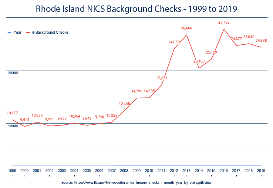 NICS Background checks - Rhode Island 1999-2019