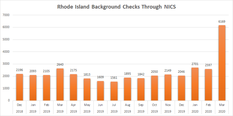 RI Background Checks Nov 1998 to March 2020