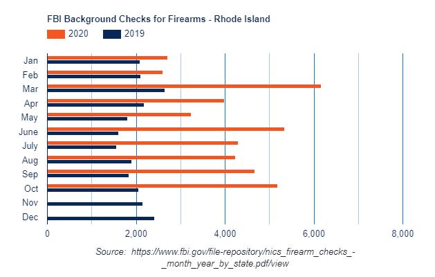 FBI Firearm BG Checks - RI Jan-Oct 2020