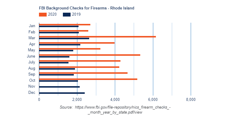 RI 2020 Background Checks Dwarfing Previous Years
