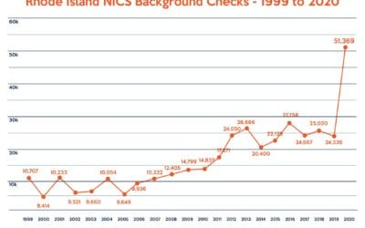 111% Increase in RI Firearm Background Checks in 2020