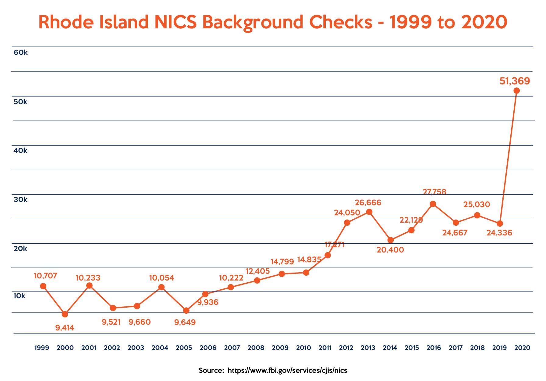 NICS Background checks - Rhode Island 1999-2020