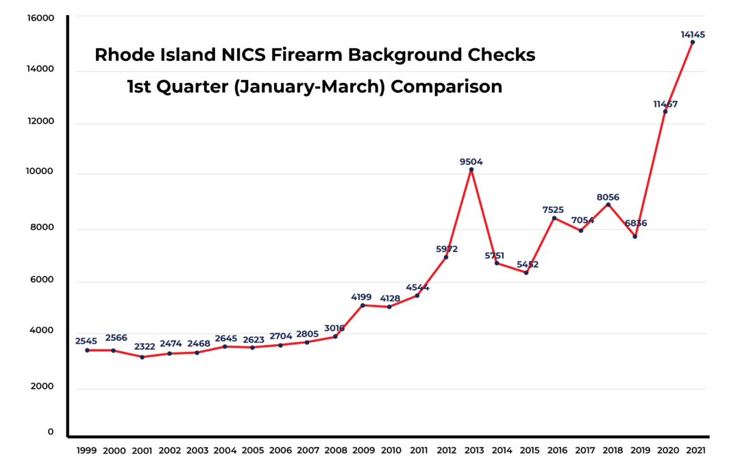 FBI Background Checks Continue to Soar in 2021
