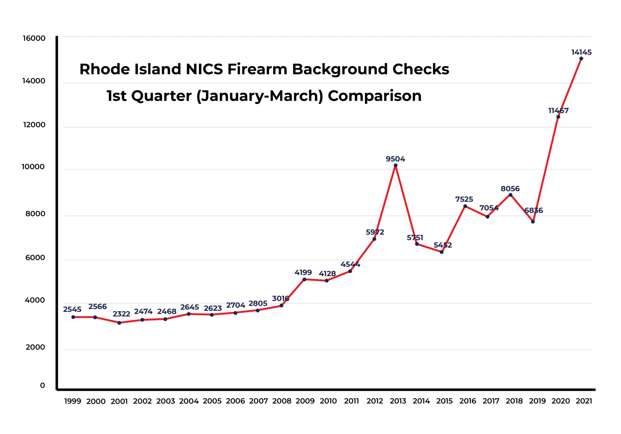 RI NICS firearm background checks continue to soar in 2021