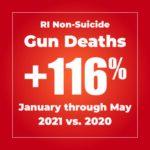 116% increase Jan through May 2021 v 2020