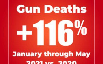 116% Increase in Shooting Deaths in Rhode Island