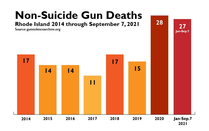 Gun Deaths Jan-Sep 9 2021-01
